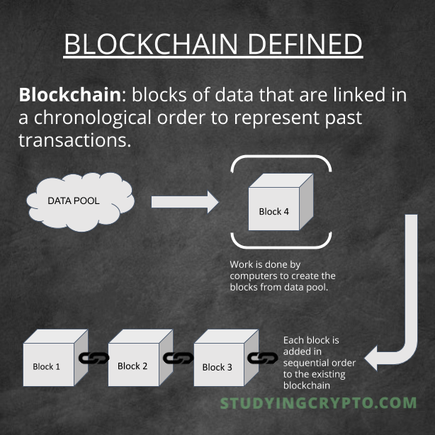 Blockchain Defined
